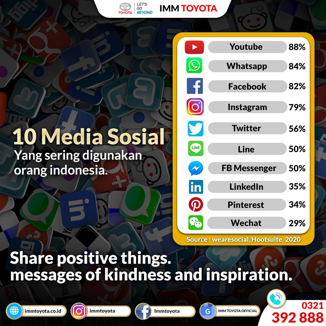 Fun Fact, 10 media sosial yang sering digunakan masyarakat Indonesia.